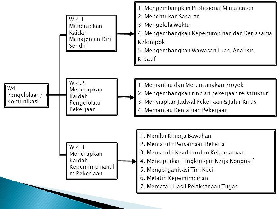 1. Mengembangkan Profesional Manajemen