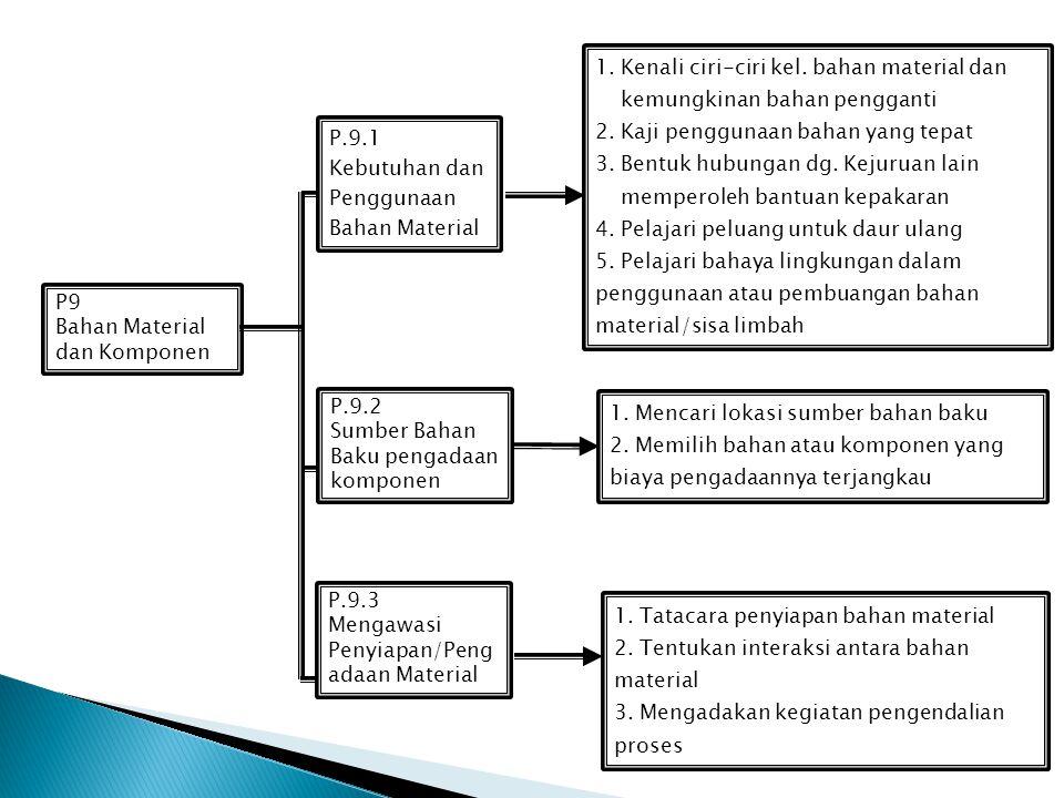 1. Kenali ciri-ciri kel. bahan material dan