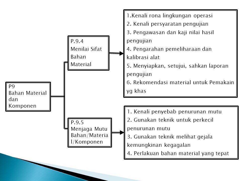 1.Kenali rona lingkungan operasi