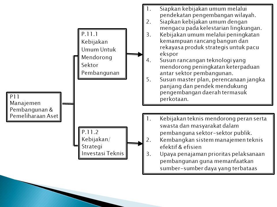 Siapkan kebijakan umum melalui pendekatan pengembangan wilayah.