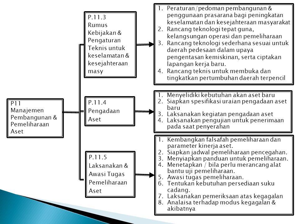 Peraturan/pedoman pembangunan & penggunaan prasarana bagi peningkatan keselamatan dan kesejahteraan masyarakat