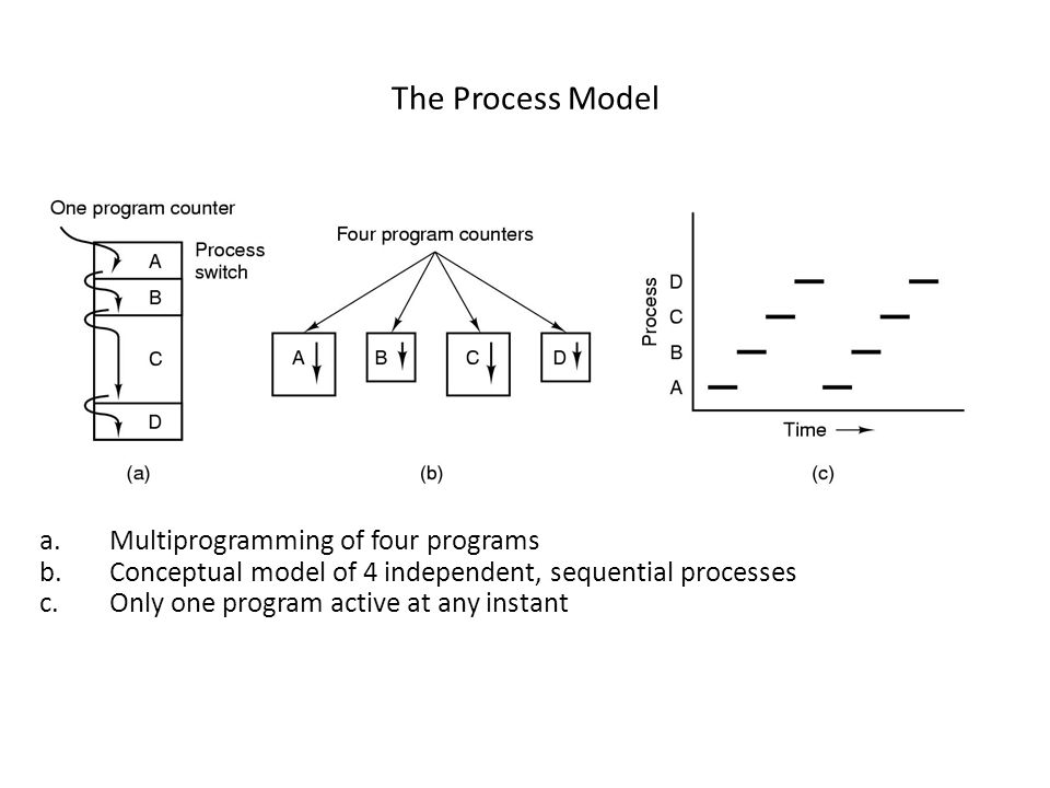The Process Model Multiprogramming of four programs