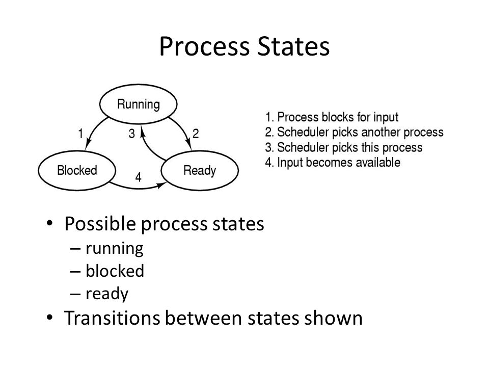 Process States Possible process states
