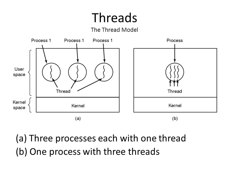 Threads The Thread Model