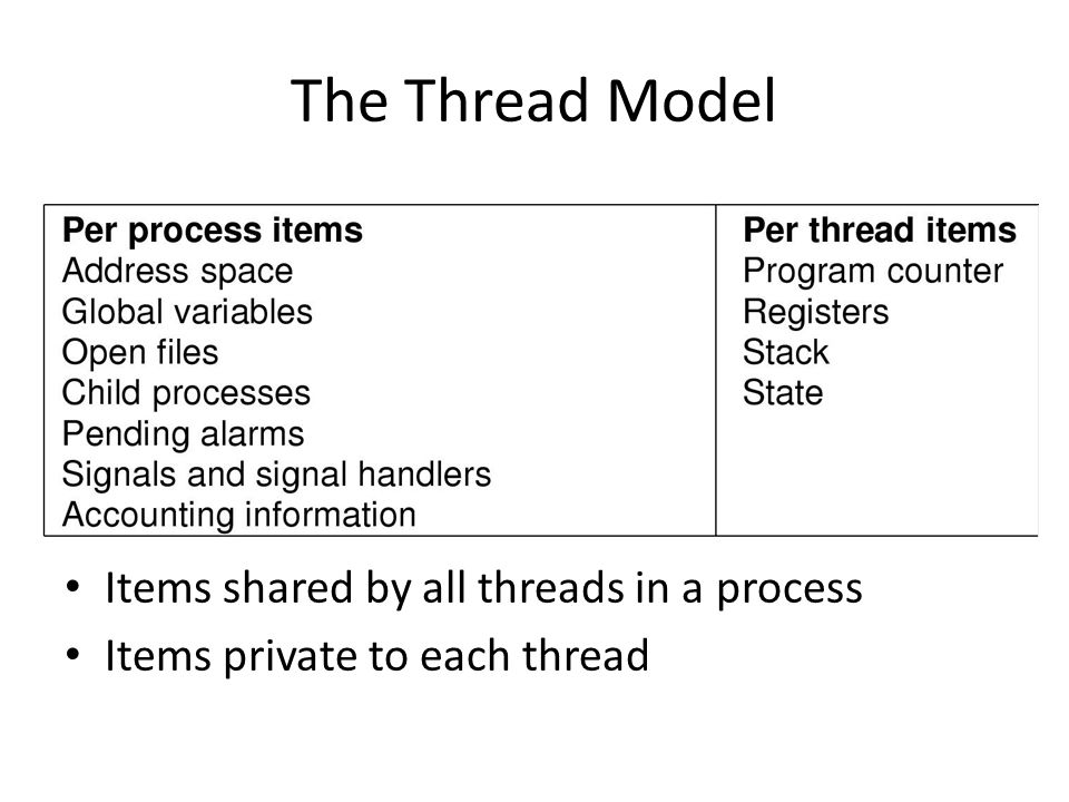 The Thread Model Items shared by all threads in a process