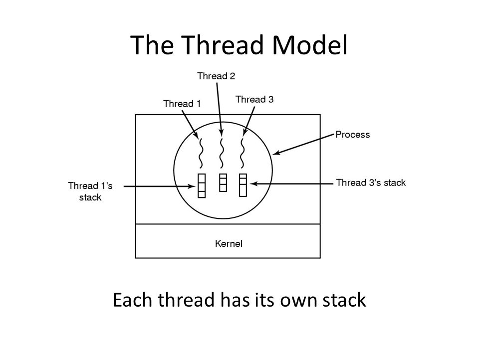 Each thread has its own stack