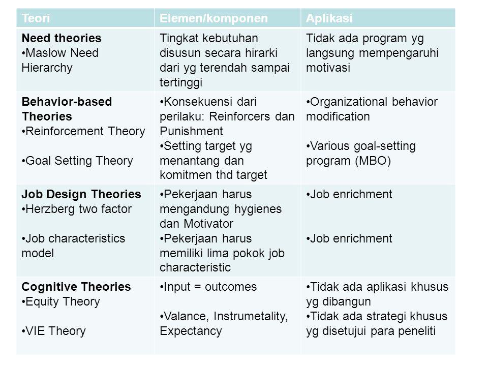 Teori Elemen/komponen. Aplikasi. Need theories. Maslow Need Hierarchy. Tingkat kebutuhan disusun secara hirarki dari yg terendah sampai tertinggi.