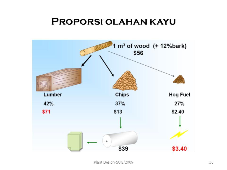 Proporsi olahan kayu Plant Design-SUG/2009