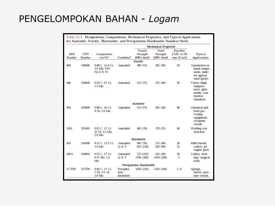 PENGELOMPOKAN BAHAN - Logam