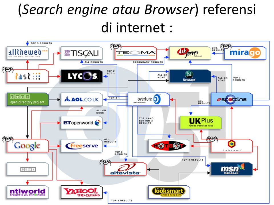 (Search engine atau Browser) referensi di internet :