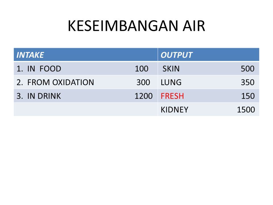 KESEIMBANGAN AIR INTAKE OUTPUT 1. IN FOOD 100 SKIN 500