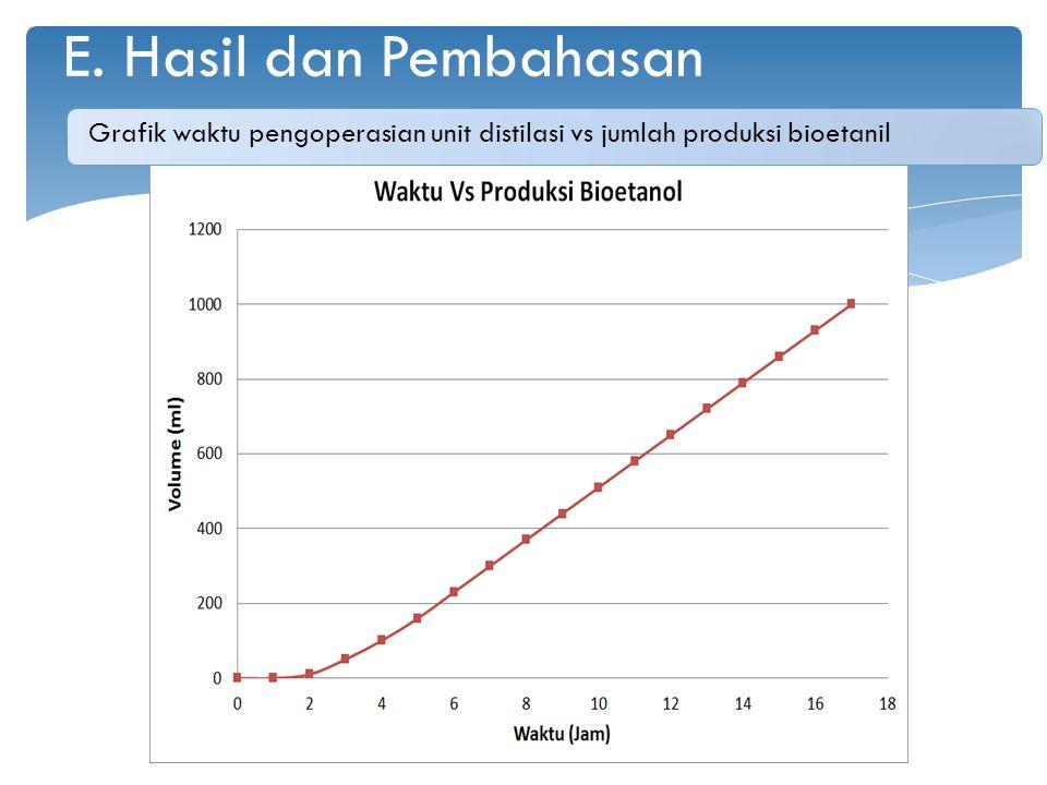 E. Hasil dan Pembahasan Grafik waktu pengoperasian unit distilasi vs jumlah produksi bioetanil