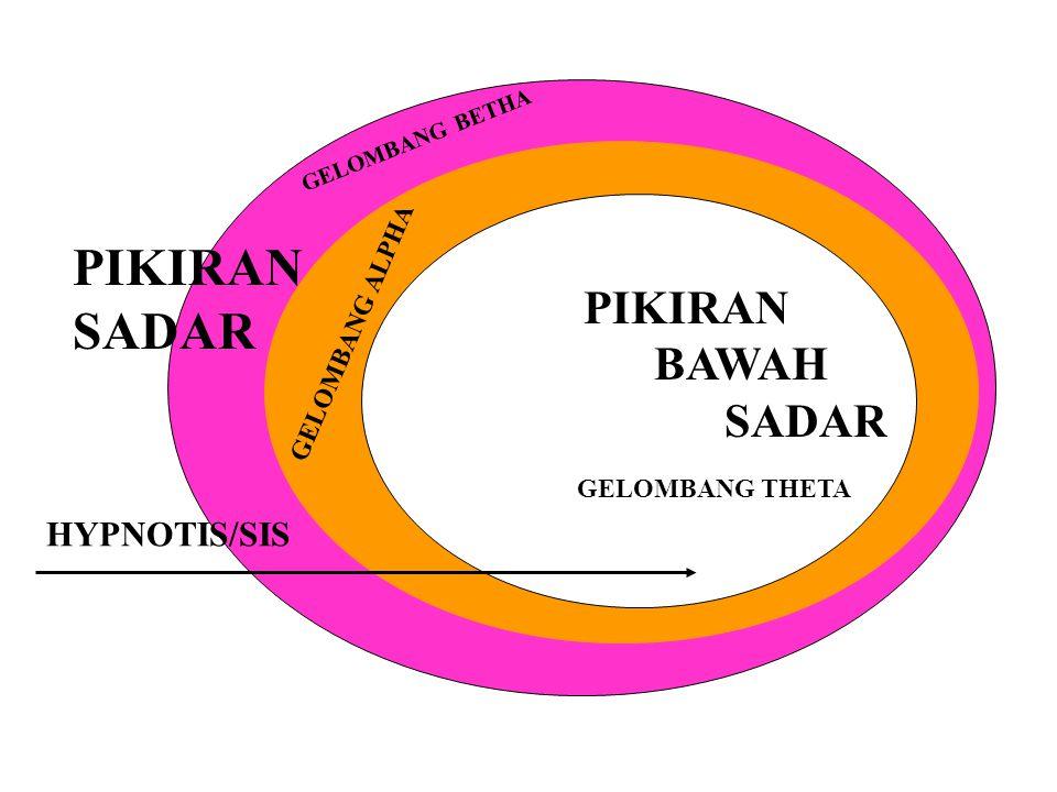 PIKIRAN SADAR PIKIRAN BAWAH SADAR HYPNOTIS/SIS GELOMBANG ALPHA