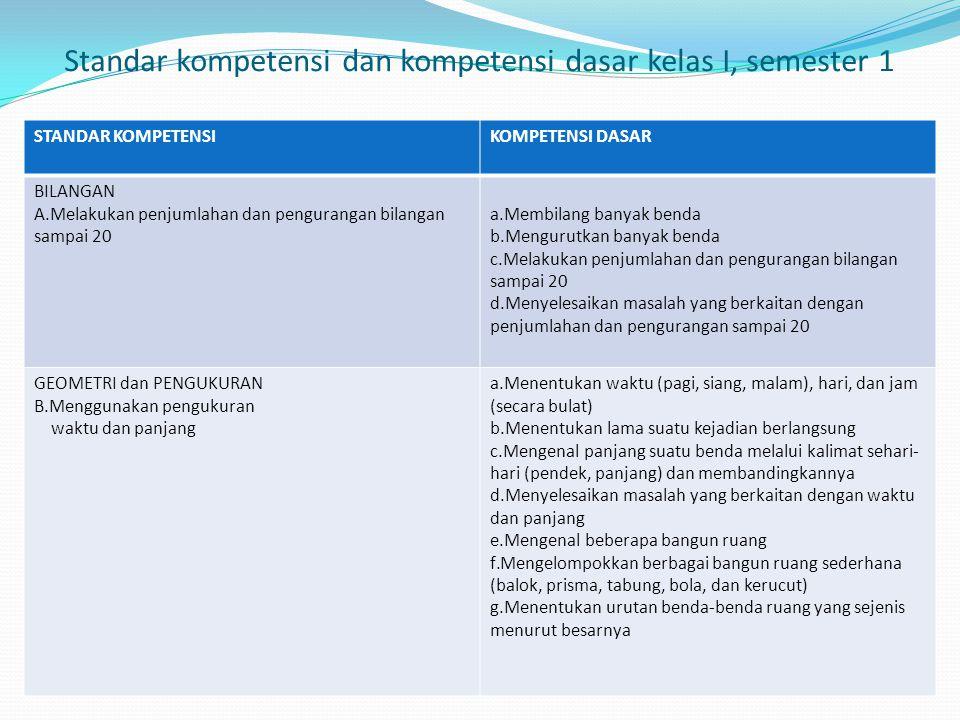 Standar kompetensi dan kompetensi dasar kelas I, semester 1