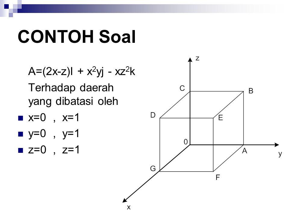 CONTOH Soal A=(2x-z)I + x2yj - xz2k Terhadap daerah yang dibatasi oleh