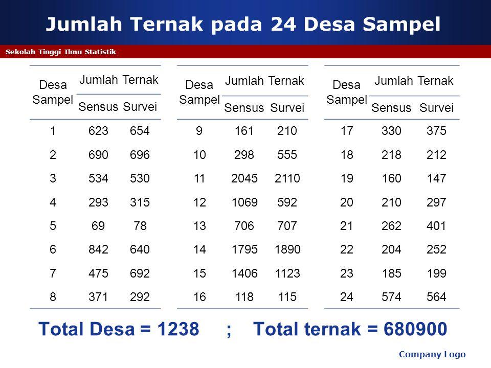 Jumlah Ternak pada 24 Desa Sampel