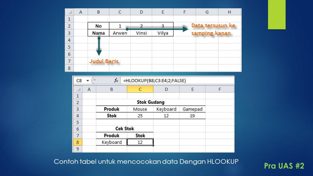 Contoh tabel untuk mencocokan data Dengan HLOOKUP