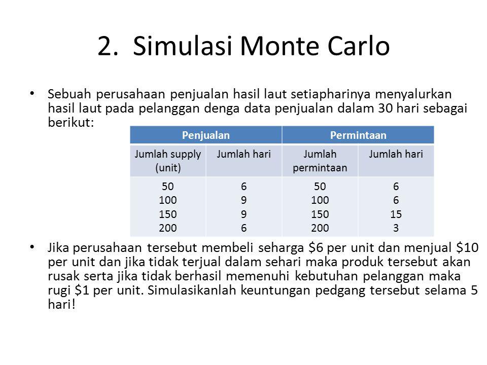 2. Simulasi Monte Carlo