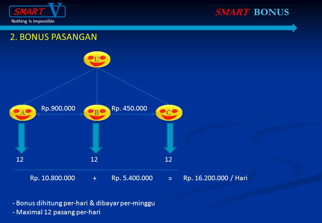 V SMART SMART BONUS 2. BONUS PASANGAN Rp.900.000 U A B C Rp. 450.000