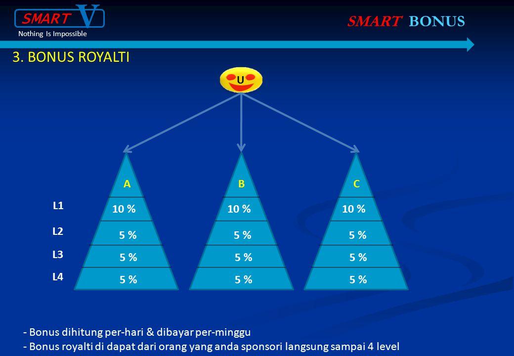 V SMART SMART BONUS 3. BONUS ROYALTI U A B C L1 10 % 10 % 10 % L2 5 %