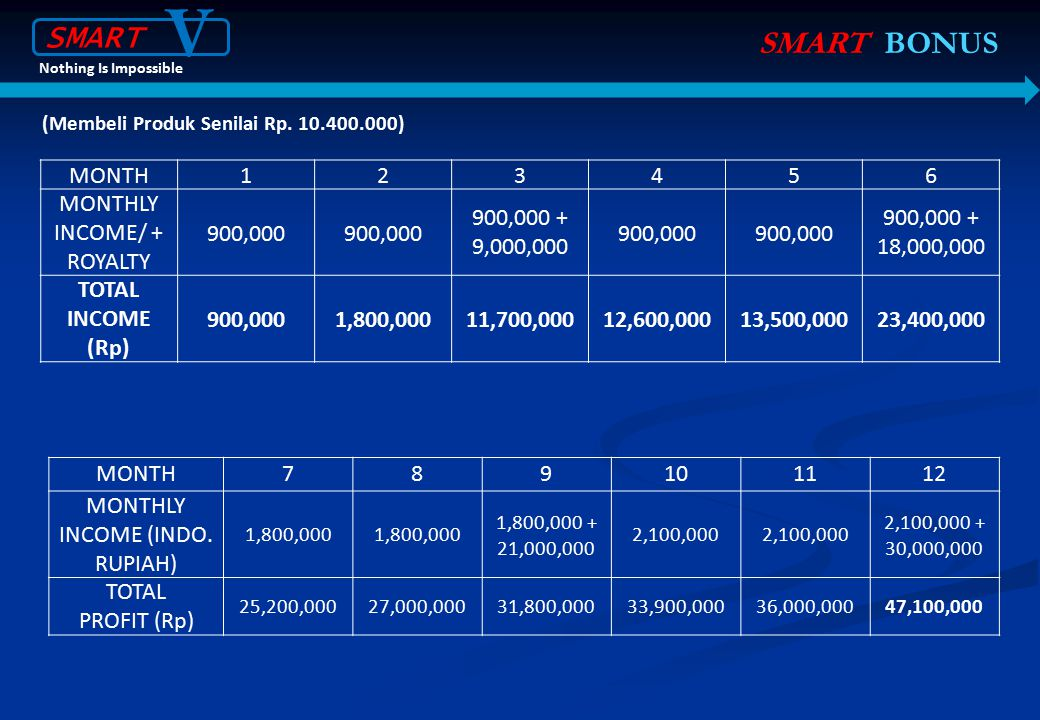 V SMART SMART BONUS MONTH 1 2 3 4 5 6 MONTHLY INCOME/ + ROYALTY