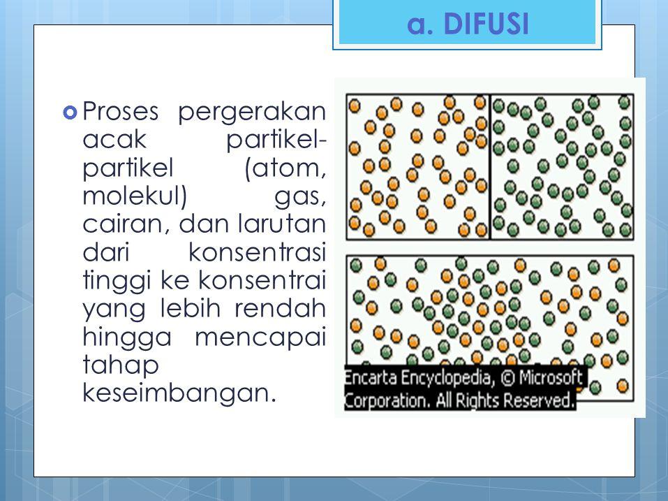 a. DIFUSI