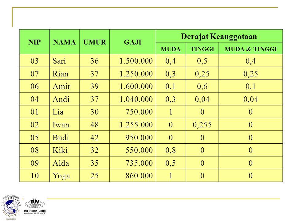 Derajat Keanggotaan 03 Sari 36 1.500.000 0,4 0,5 07 Rian 37 1.250.000