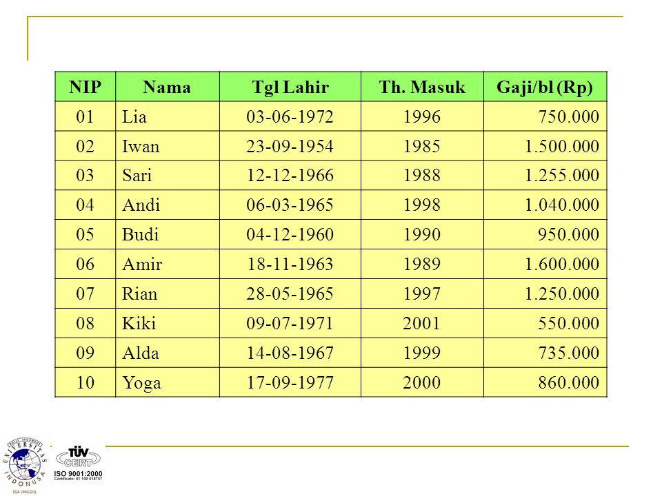 NIP Nama. Tgl Lahir. Th. Masuk. Gaji/bl (Rp) 01. Lia. 03-06-1972. 1996. 750.000. 02. Iwan.