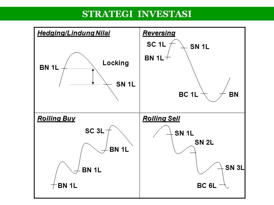 STRATEGI INVESTASI Hedging/Lindung Nilai Reversing Rolling Buy