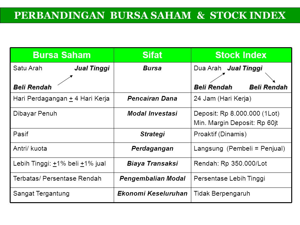 PERBANDINGAN BURSA SAHAM & STOCK INDEX