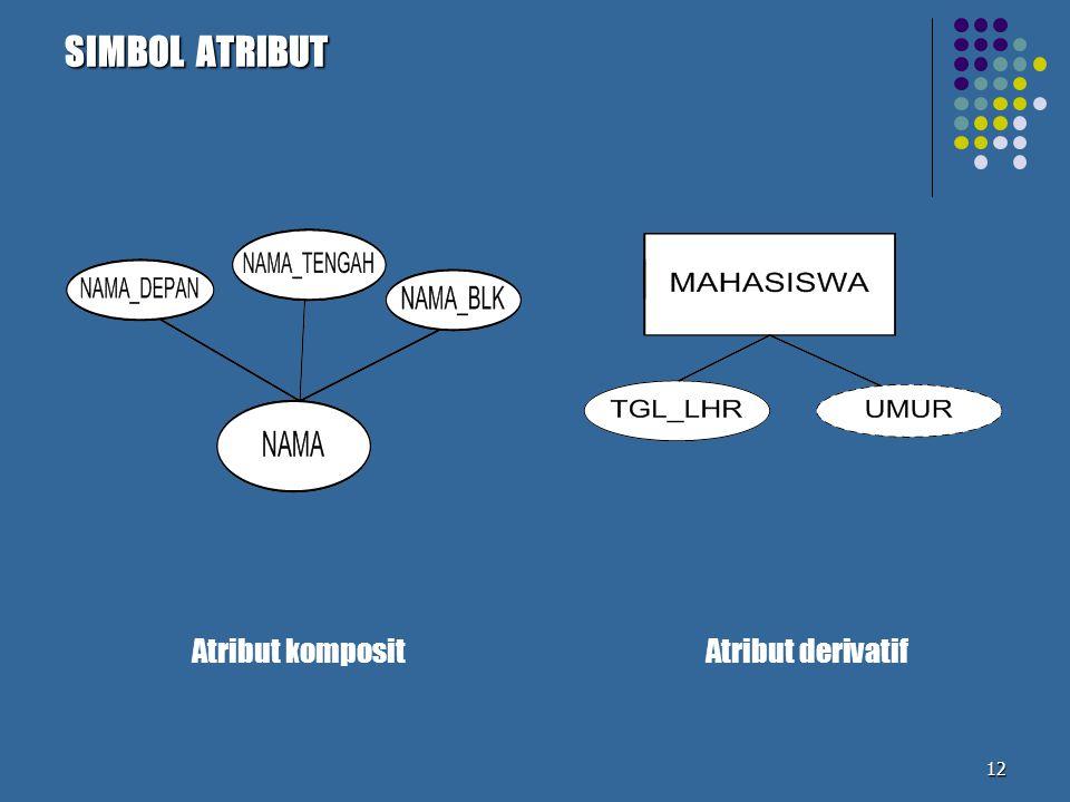 SIMBOL ATRIBUT Atribut komposit Atribut derivatif