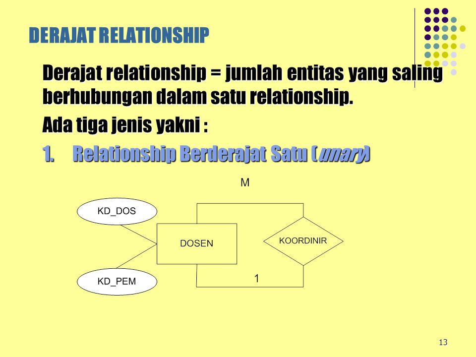 DERAJAT RELATIONSHIP Derajat relationship = jumlah entitas yang saling berhubungan dalam satu relationship.