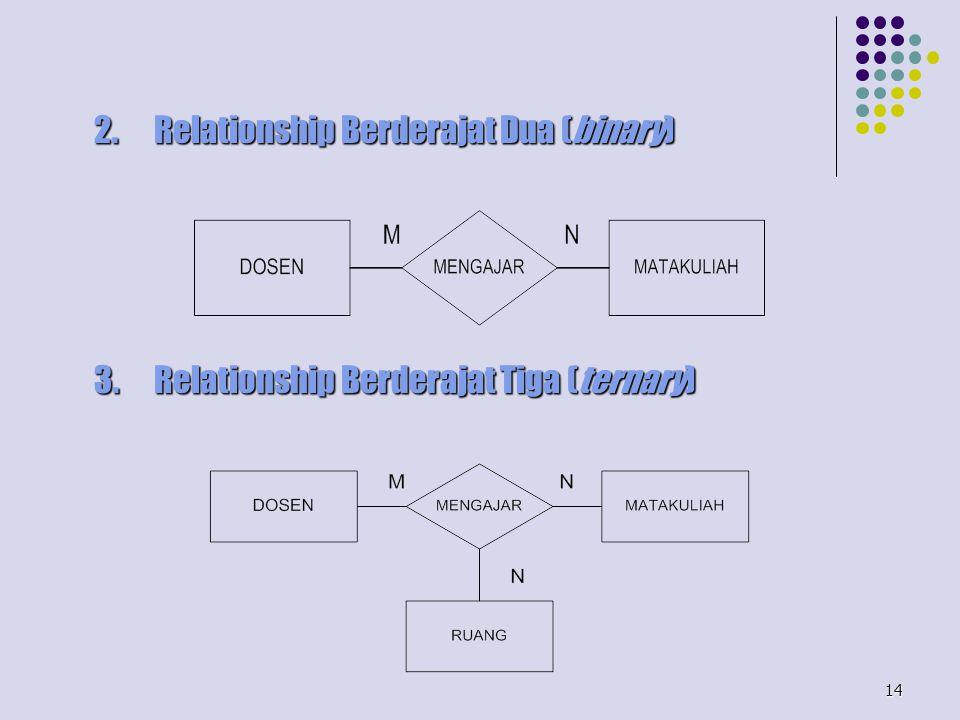 2. Relationship Berderajat Dua (binary)