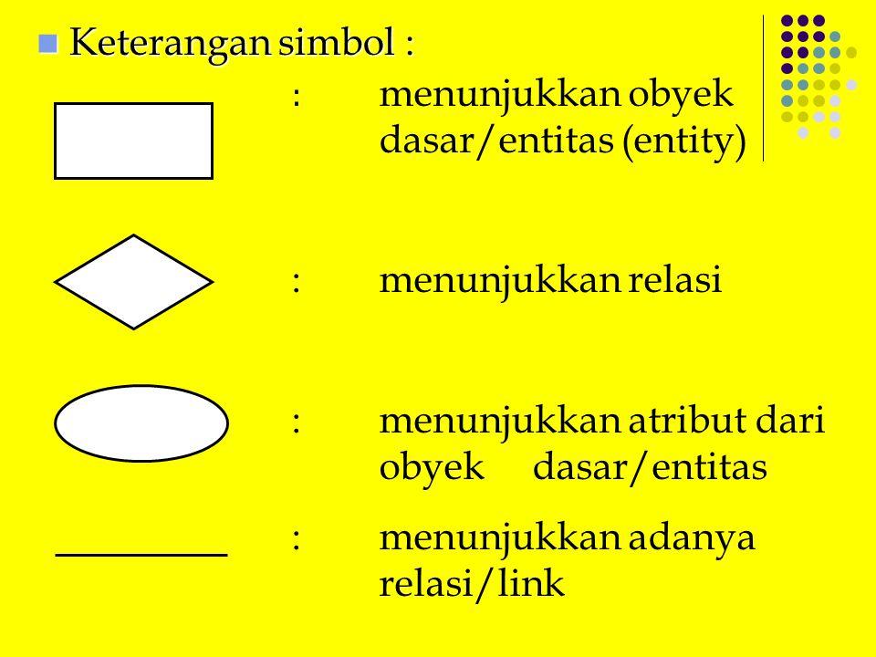 : menunjukkan atribut dari obyek dasar/entitas