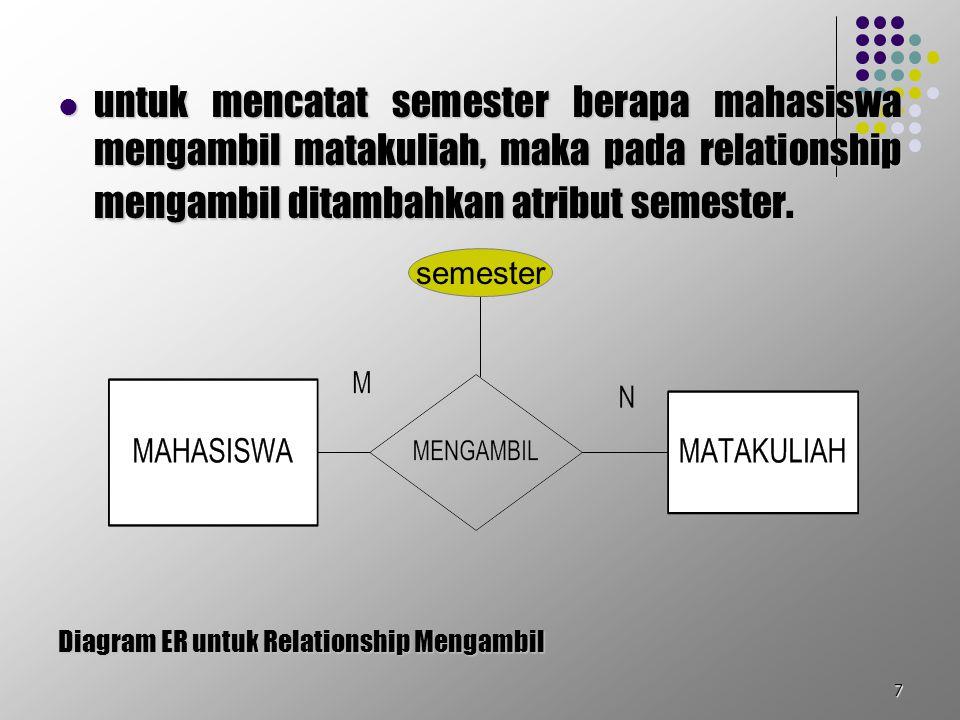 untuk mencatat semester berapa mahasiswa mengambil matakuliah, maka pada relationship mengambil ditambahkan atribut semester.