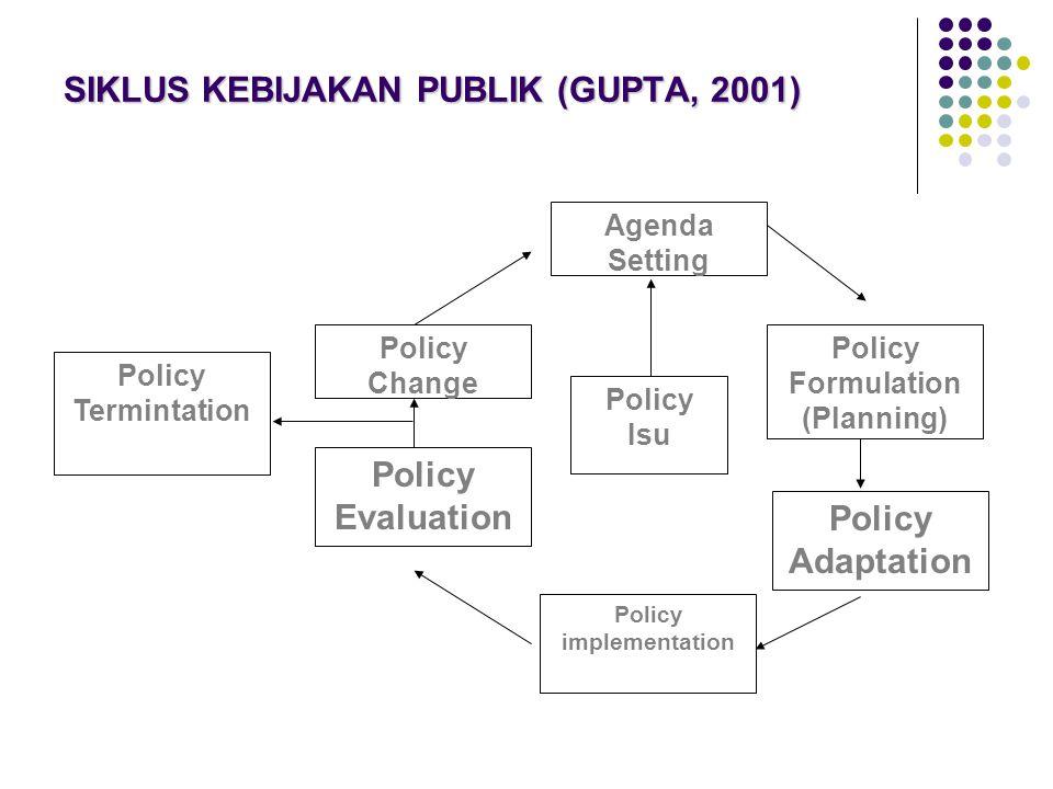 SIKLUS KEBIJAKAN PUBLIK (GUPTA, 2001)