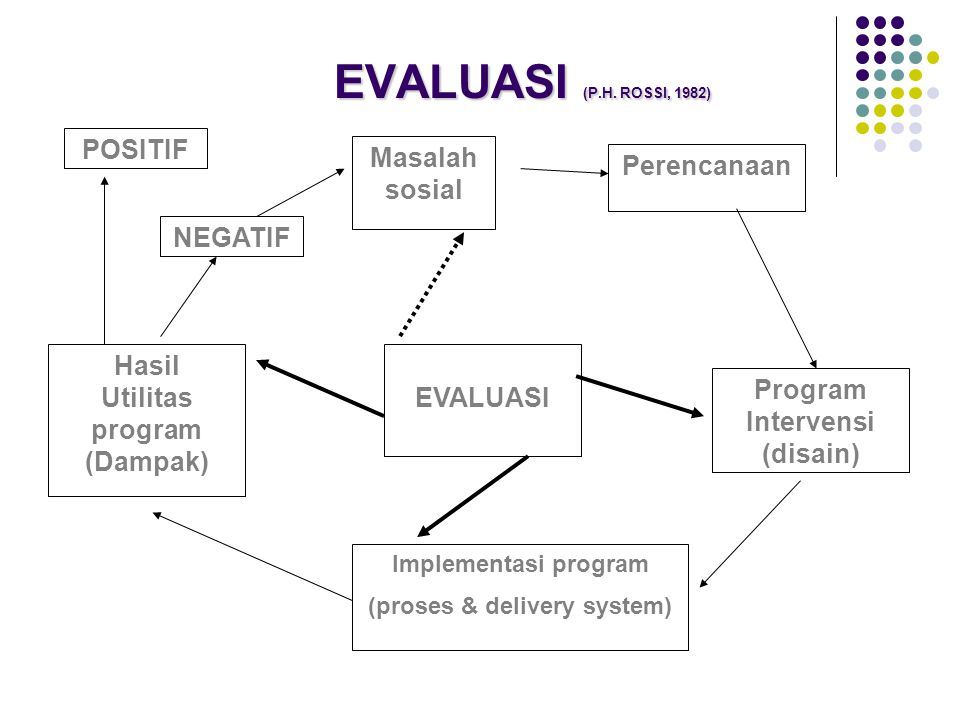 (proses & delivery system)