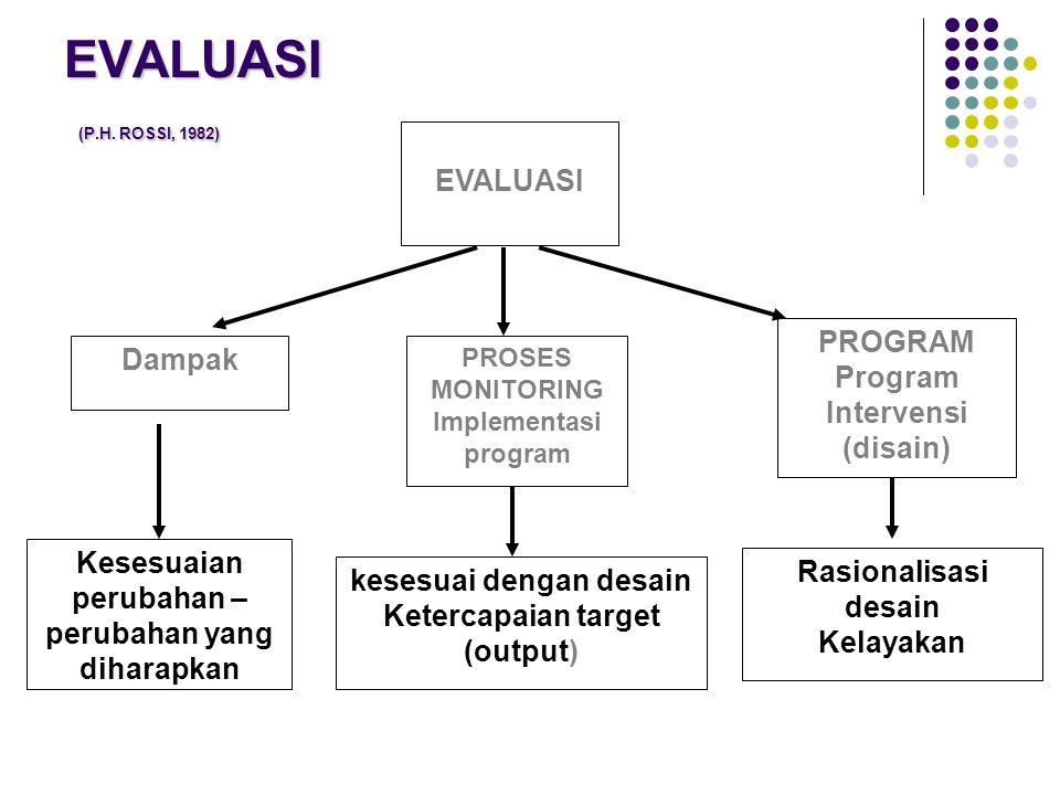 EVALUASI (P.H. ROSSI, 1982) EVALUASI PROGRAM Program Intervensi