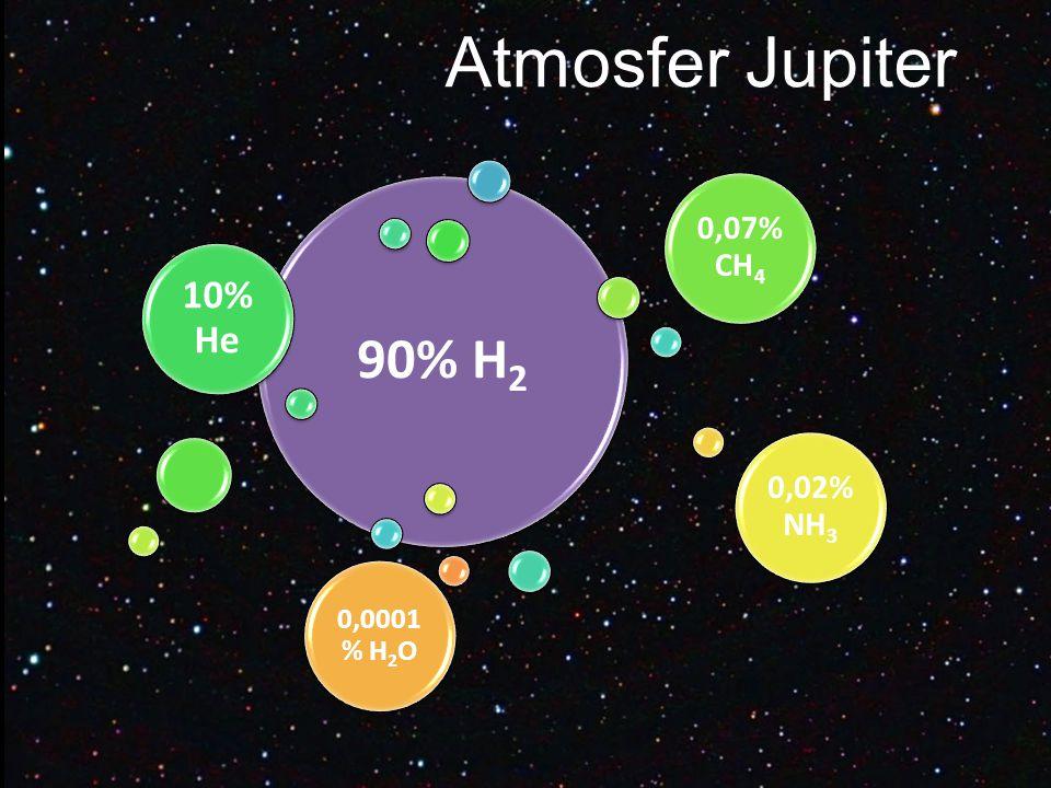 Atmosfer Jupiter 90% H2 10% He 0,07% CH4 0,02% NH3 0,0001% H2O