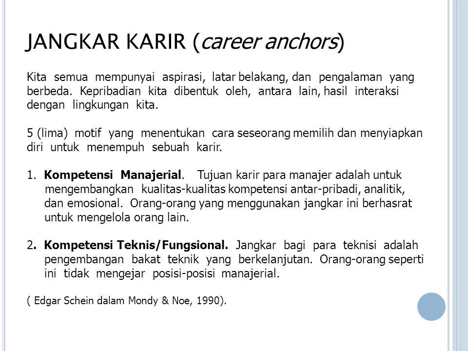 JANGKAR KARIR (career anchors)