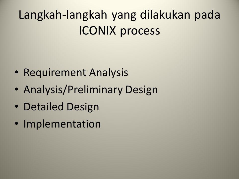 Langkah-langkah yang dilakukan pada ICONIX process