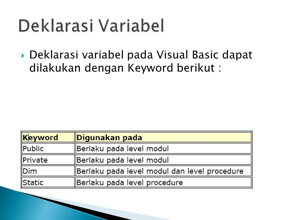 Deklarasi Variabel Deklarasi variabel pada Visual Basic dapat dilakukan dengan Keyword berikut :