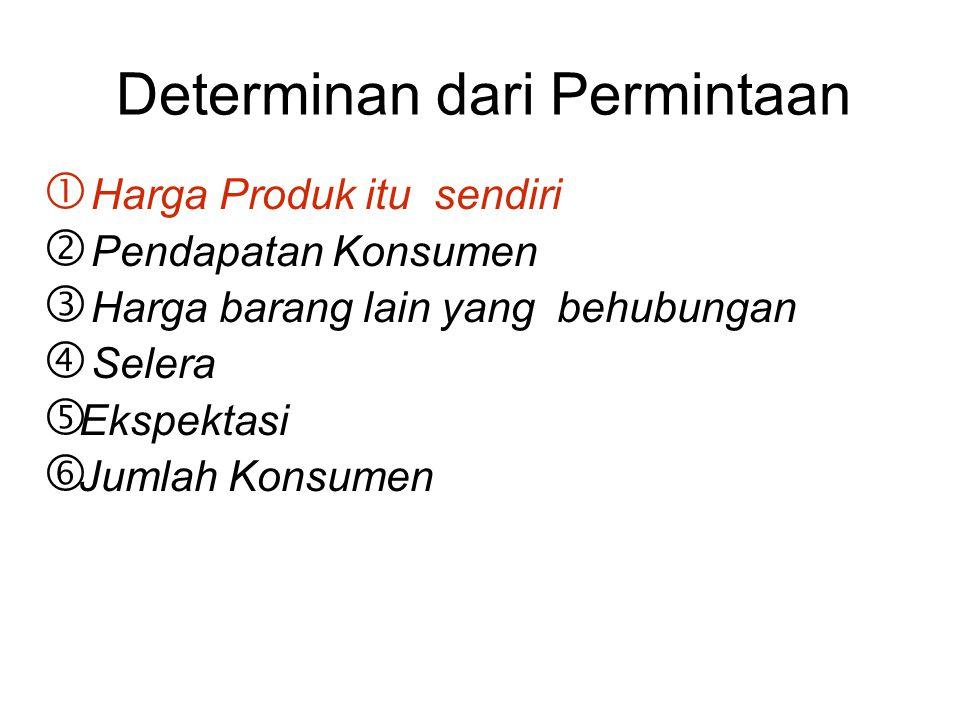 Determinan dari Permintaan