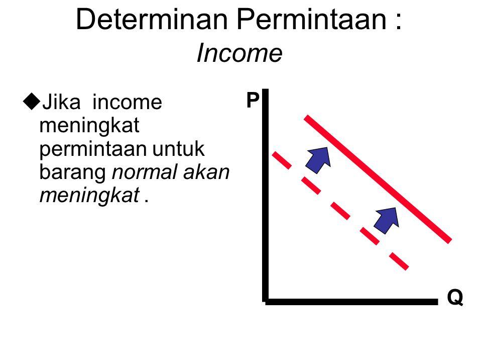 Determinan Permintaan : Income