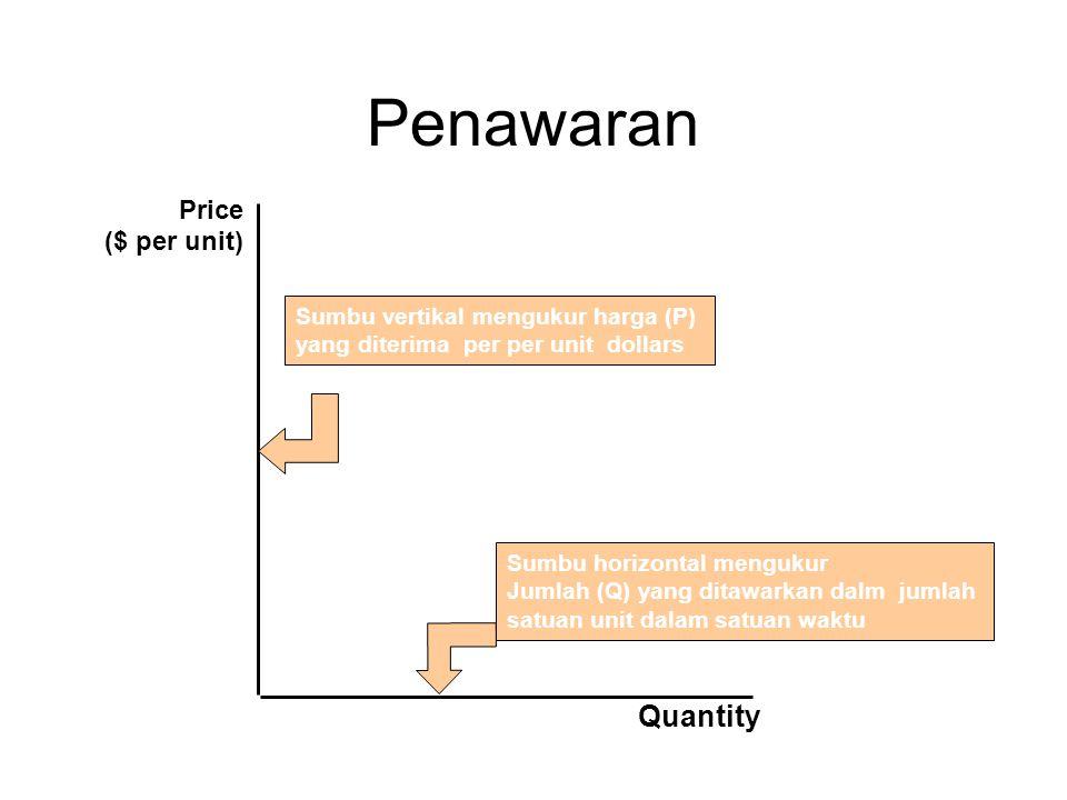 Penawaran Quantity Price ($ per unit)