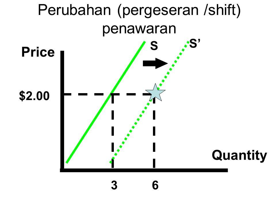 Perubahan (pergeseran /shift) penawaran