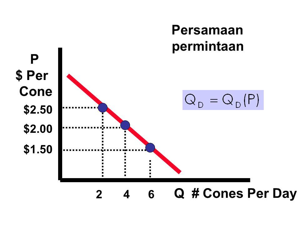 Persamaan permintaan P $ Per Cone Q # Cones Per Day $2.50 $2.00 $1.50