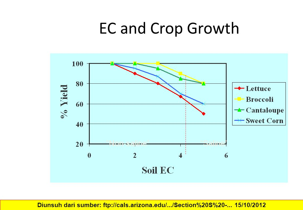 EC and Crop Growth Non-saline Saline