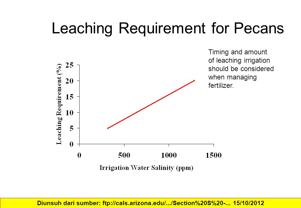 Leaching Requirement for Pecans