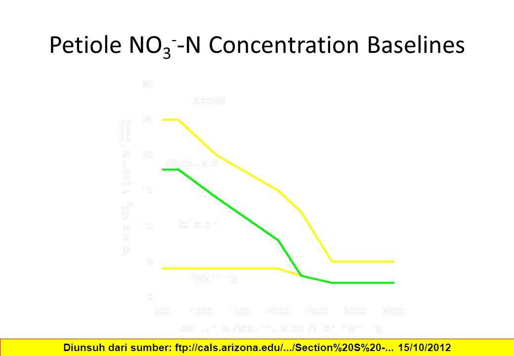Petiole NO3--N Concentration Baselines
